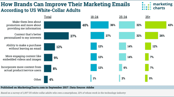 Email marketing study graph