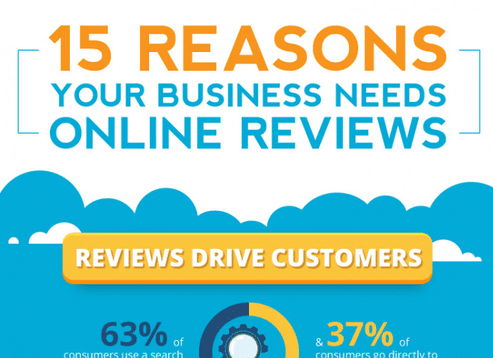 Infographic about reviews