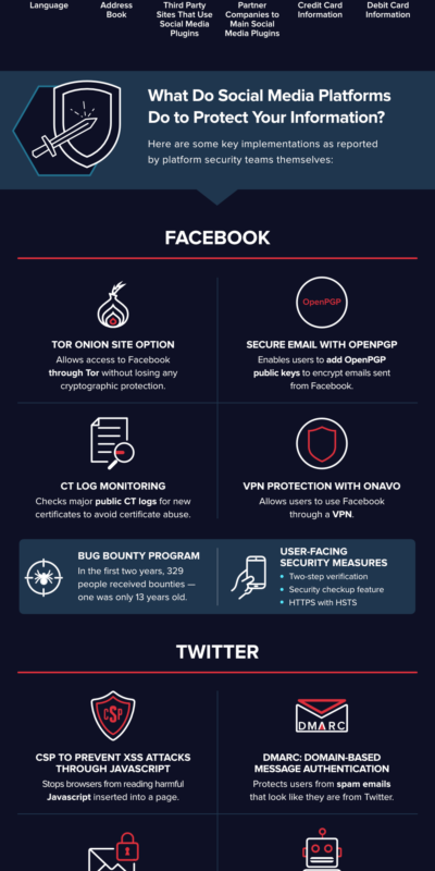 Comparing Social Media Security 1