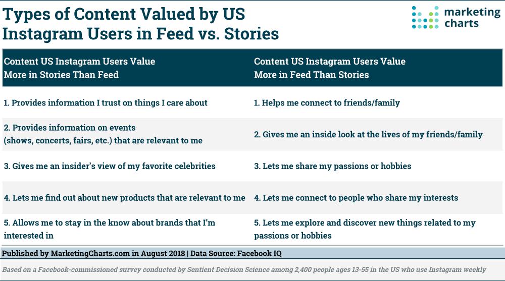 Chart from MarketingCharts.com