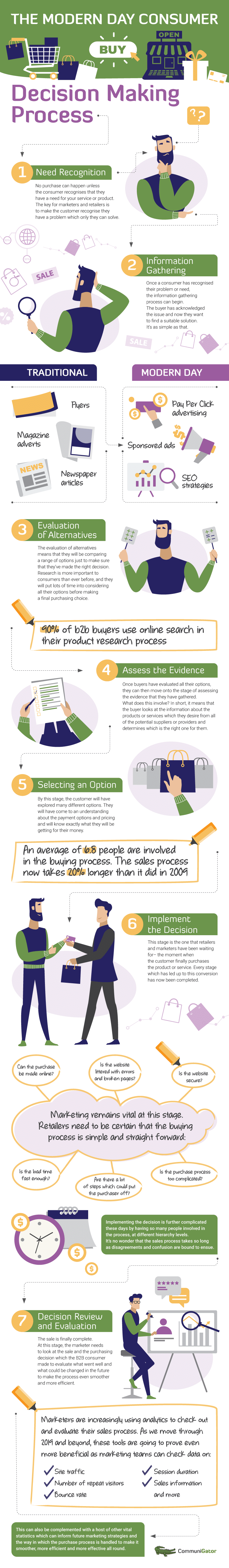 decision to buy infographic