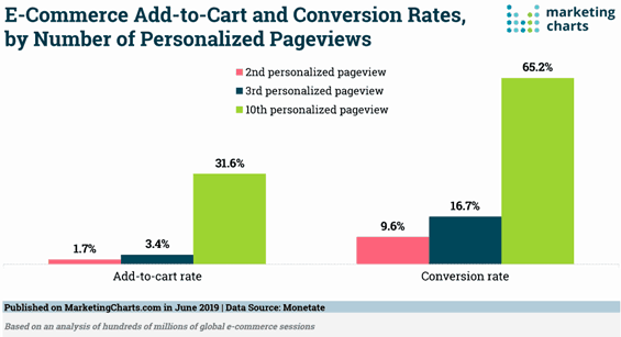 Personalised websites conversion rate graph