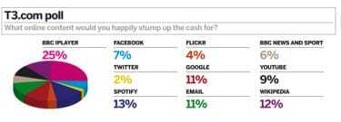 Survey shows people will not pay for online services