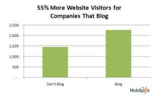 Blogging is good for your business as it encourages much more traffic to your website
