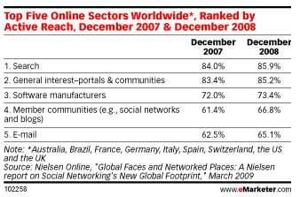 Social Networking Statistics